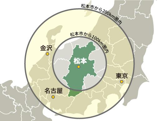 松本市から200キロメートル圏内には、東京・名古屋・金沢市がある。