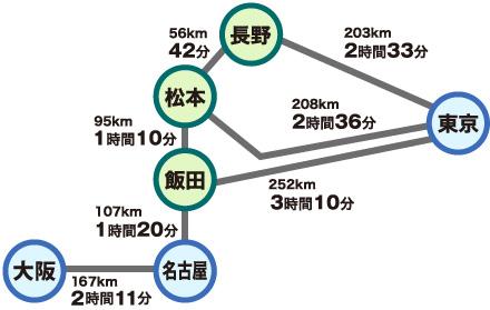 東京、長野、松本、飯田、名古屋、大阪の道路によるアクセス図