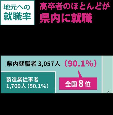 高卒の就職者の約9割が県内に就職している
