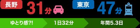 長野県の平均通勤時間は片道31分で全国15位、東京都の平均通勤時間は片道47分で全国44位となっているため、往復だと1日32分、年間5.3日の差が生じることになる。
