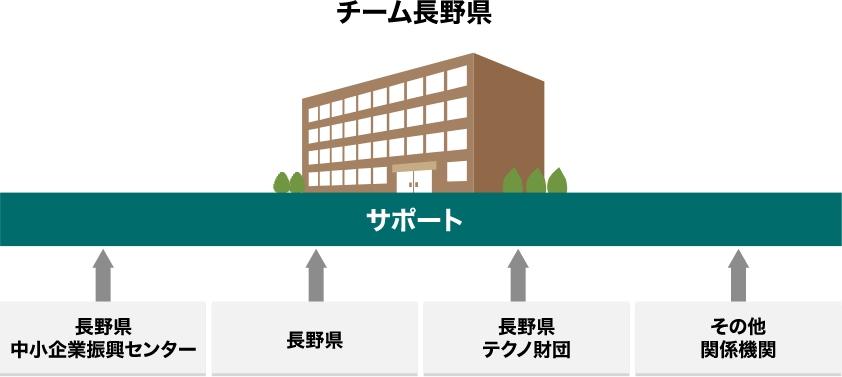 長野県中小企業振興センター、長野県、長野県テクノ財団、その他関係機関からなるチーム長野県が長野県への企業立地を全力でフォローする