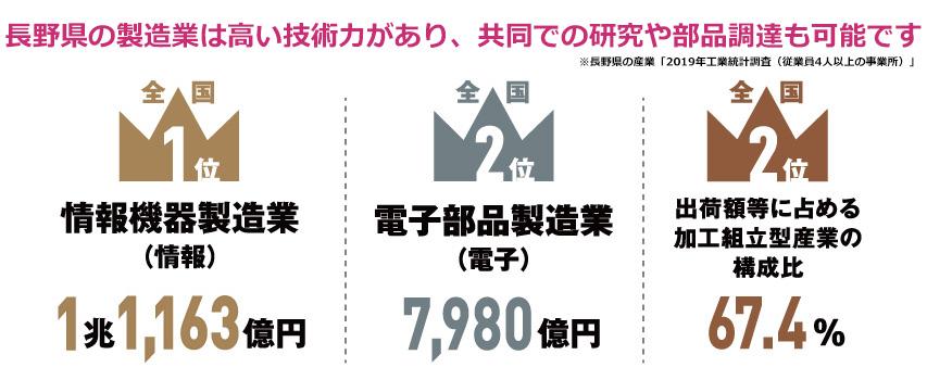 長野県の製造業は高い技術力があり、共同での研究や部品調達も可能。出荷額では情報機器製造業全国1位、電子部品製造業全国2位。出荷額等に占める加工組立型産業の構成比全国1位となっている。