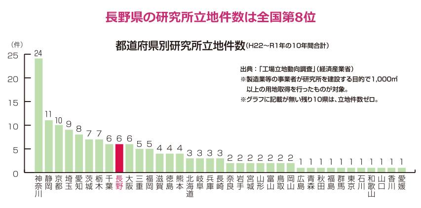 長野県の研究所立地件数は全国第8位