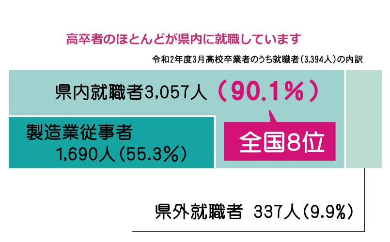 高卒の就職者の約9割が県内に就職。