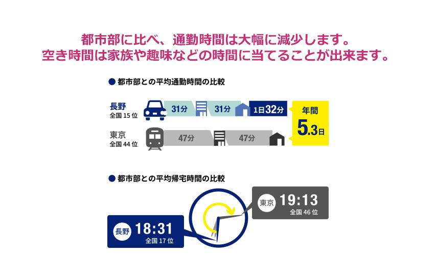 平均通勤時間は長野県が片道31分で全国15位、平均帰宅時間は長野県が18時31分で全国17位となっている。都市部に比べ、通勤時間は大幅に減少する。